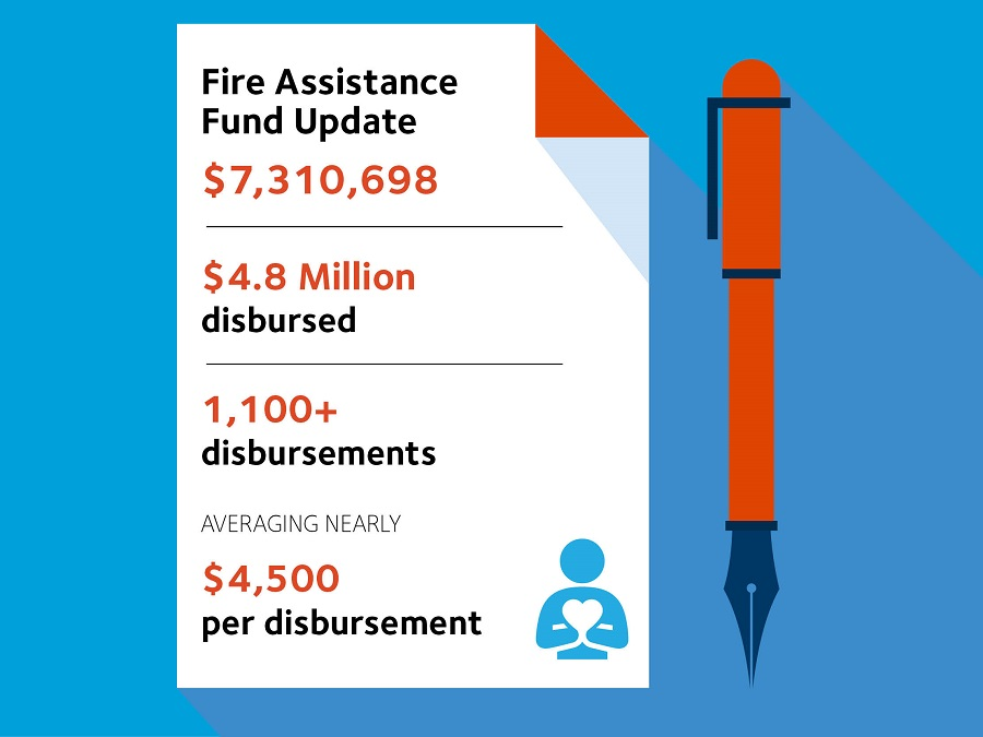 Fire Assistance Update - $7,310,698 in the fund. $4.8million disbursed. 1100+ disbursements. Averging nearly $4500 per disbursement