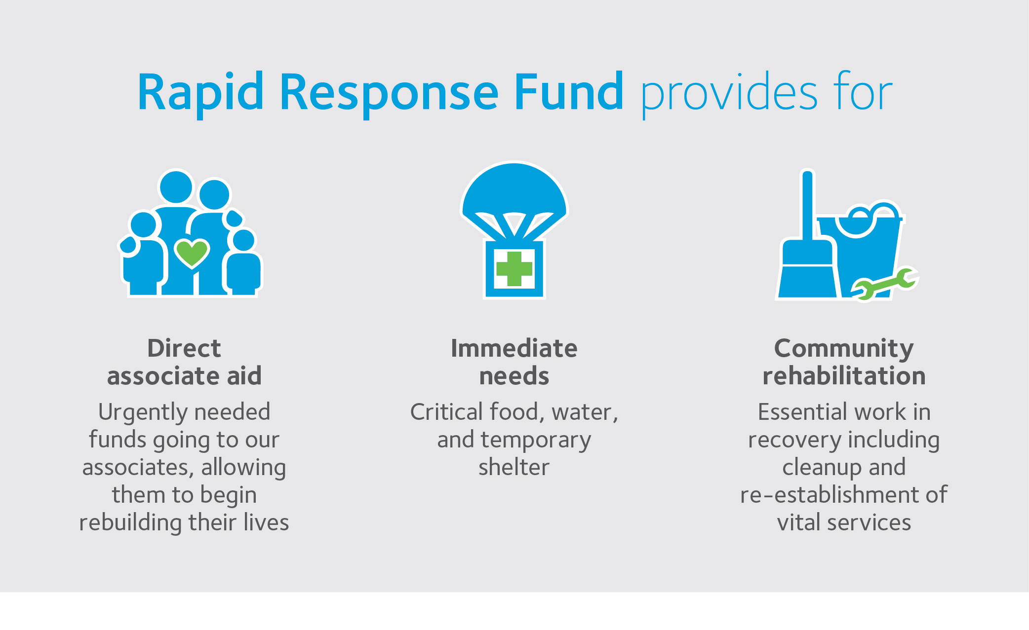 Rapid Response Fund provides for direct associate aid, immediate needs and community rehabilitation