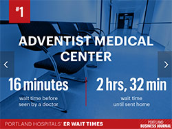 Portland Business Journal recognition of shortest ER wait time