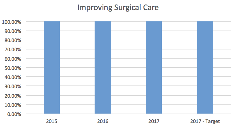 Improving Surgical Care Bar Graph