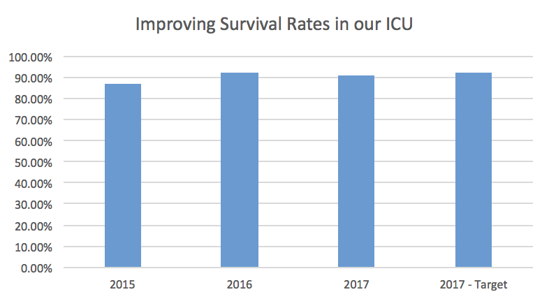 Improving Survival Rates in our ICU Bar Graph
