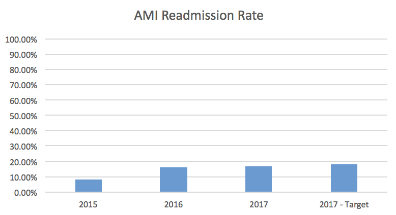 AMI Readmission Rate Bar Graph