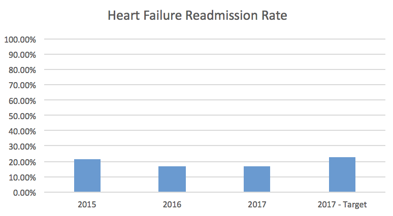 Heart Failure Readmission Rate Bar Graph