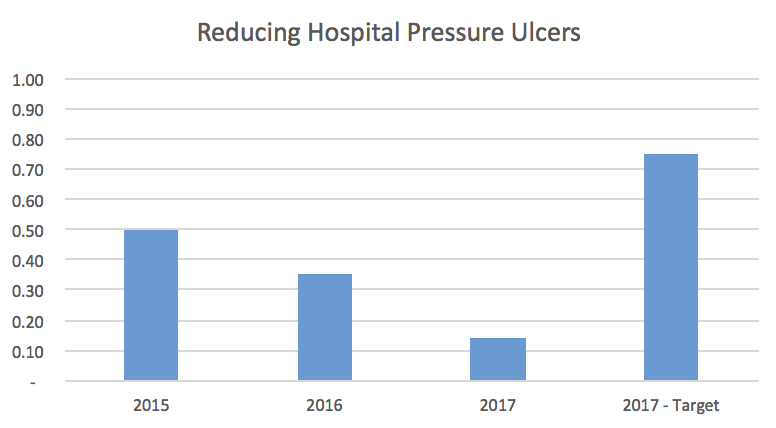 Reducing Hospital Pressure Ulcers Bar Graph