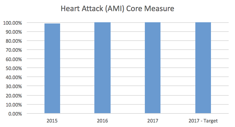 Heart Attack (AMI) Core Measure Bar Graph