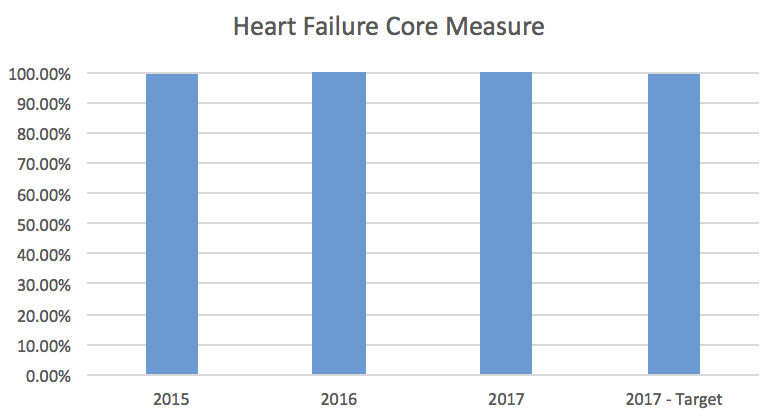 Heart Failure Core Measure Bar Graph
