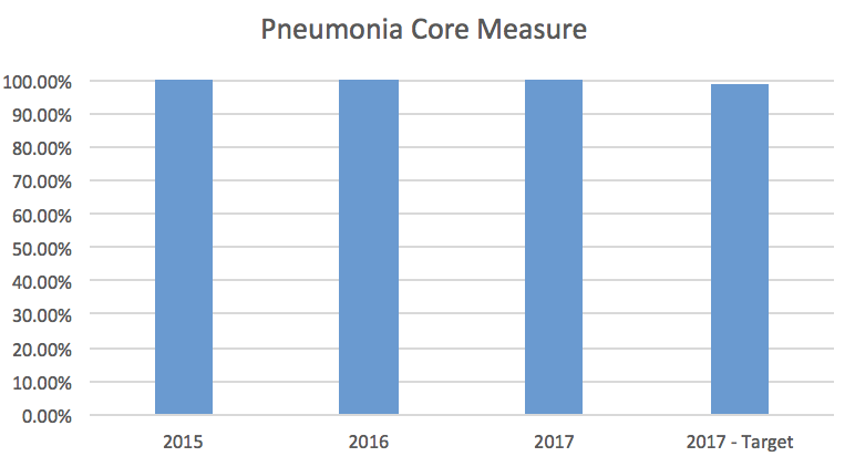 Pneumonia Core Measure Bar Graph
