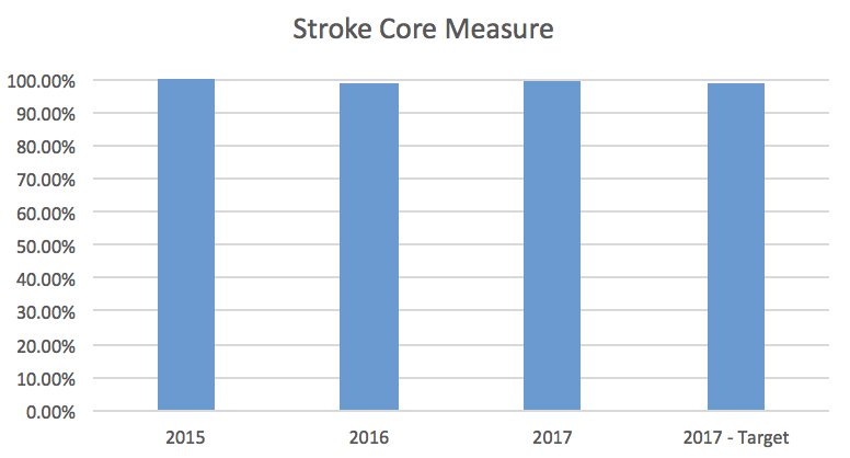 Stroke Core Measure Bar Graph
