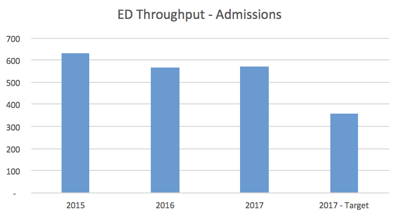 ED Throughput - Admissions Bar Graph