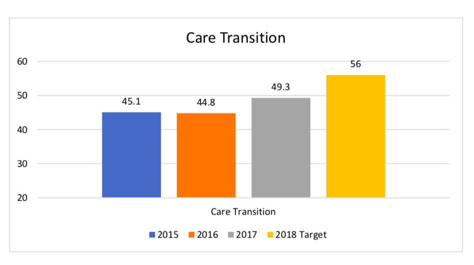 Care Transition Bar Graph