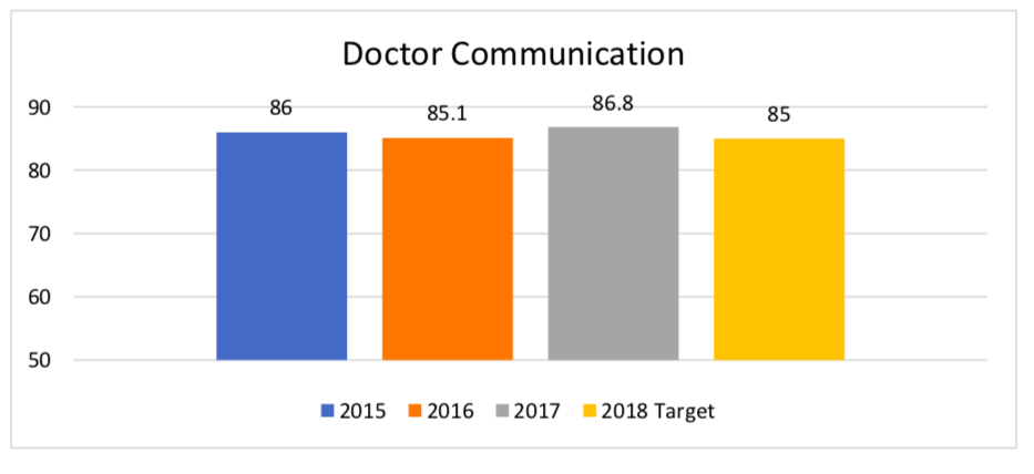 Doctor Communication Bar Graph