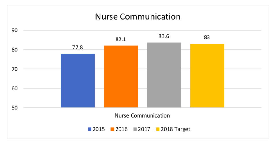Nurse Communication Bar Graph