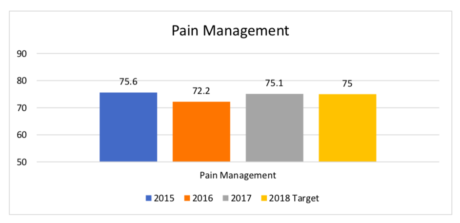 Pain Management Bar Graph