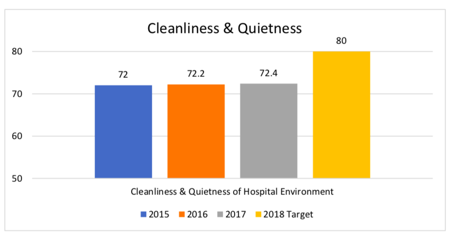 Cleanliness & Quietness Bar Graph