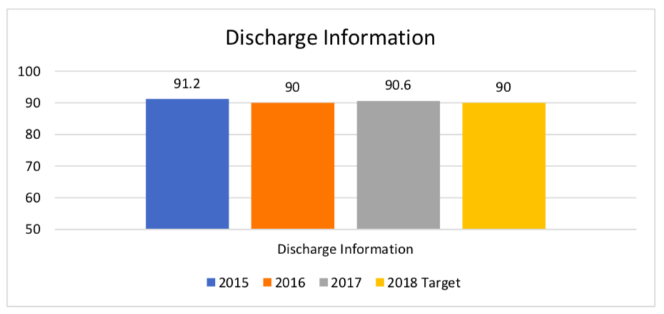 Discharge Information Bar Graph
