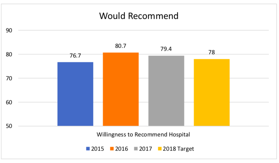 Willingness to Recommend Bar Graph