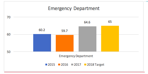 Emergency Department Quality of Care Bar Graph