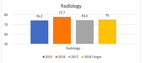 Radiology Quality of Care Bar Graph